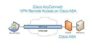 cisco AnyConnect : VPN Remote Access on Cisco ASA (Full Video)