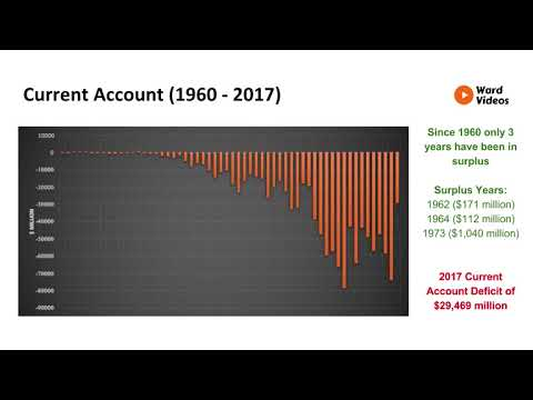 Economics - Australia's Balance of Payments - Structure - Ward Videos