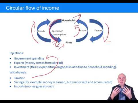 CIMA BA1 National income, The circular flow of income, Aggregate supply and demand