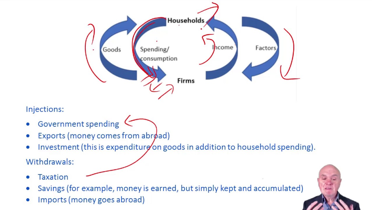factors of national income