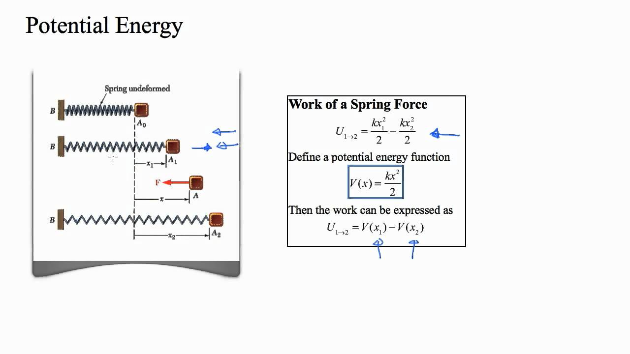 hight resolution of potential energy of a spring force