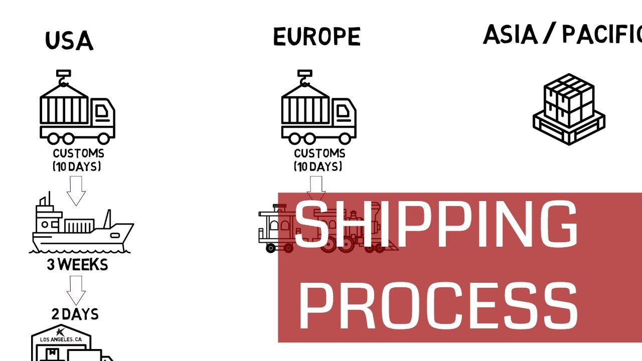Download StarkBoard Shipping Process (For Pre-Orders)