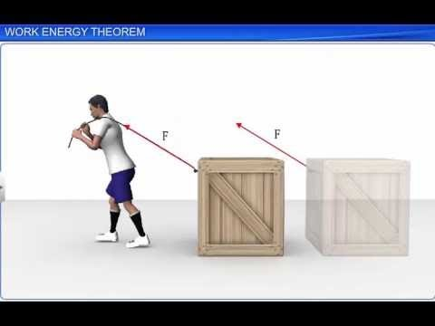CBSE Class 11 Physics, Work, Energy and Power – 1, Work Energy Theorem