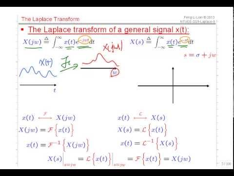 2015 Ch-09 LT 信號與系統 - YouTube