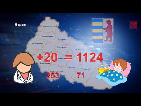 На Закарпатті 253 медикам підтверджено COVID-19. Усього в області 1124 випадки коронавірусу