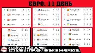 Чемпионата Европы по футболу EURO 2020 Россия вылетела 11 день Таблицы Результаты Расписание