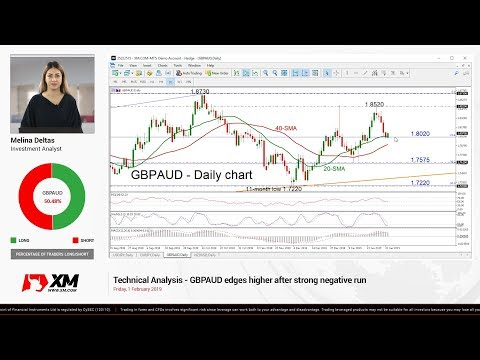 Technical Analysis: 01/02/2019 - GBPAUD edges higher after strong negative run