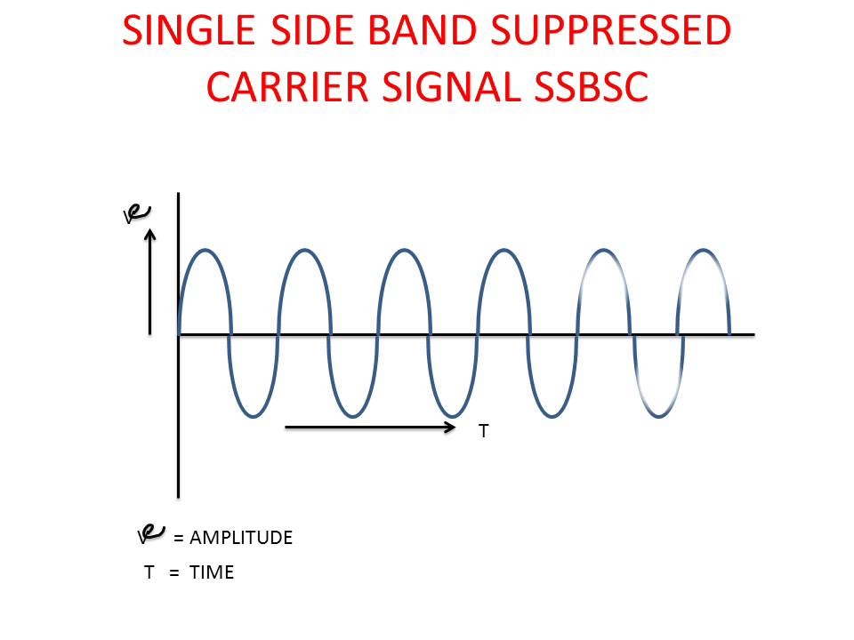 LEARN AND GROW !! SINGLE SIDE BAND SUPPRESSED CARRIER ...