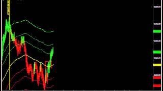 Chart Simulation of ES 1220 Tick Chart