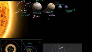 03   Scale of earth, sun, galaxy and universe   02   Scale of solar system