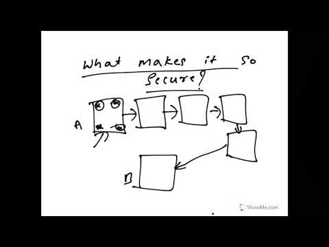 Lazy Lesson by Insights   Blockchain Technology