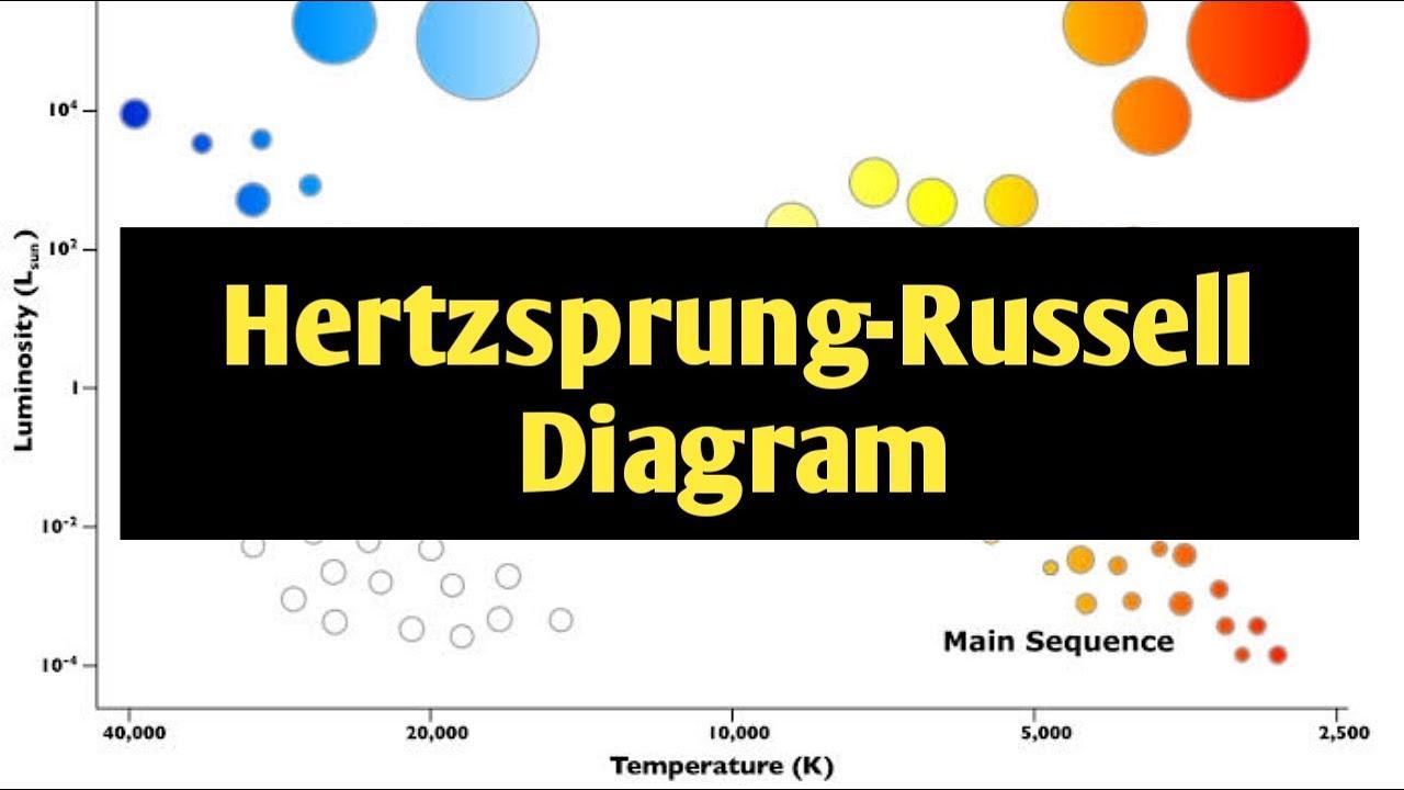 Hertzsprung-Russell Diagram I HR-Diagram explained in urdu/hindi on horizontal branch, electron degeneracy pressure, red giant diagram, color–color diagram, blank hr diagram, simple hr diagram, rigel hr diagram, hayashi track, red clump, h-r diagram, protoplanetary nebula, hertzberg russell diagram,