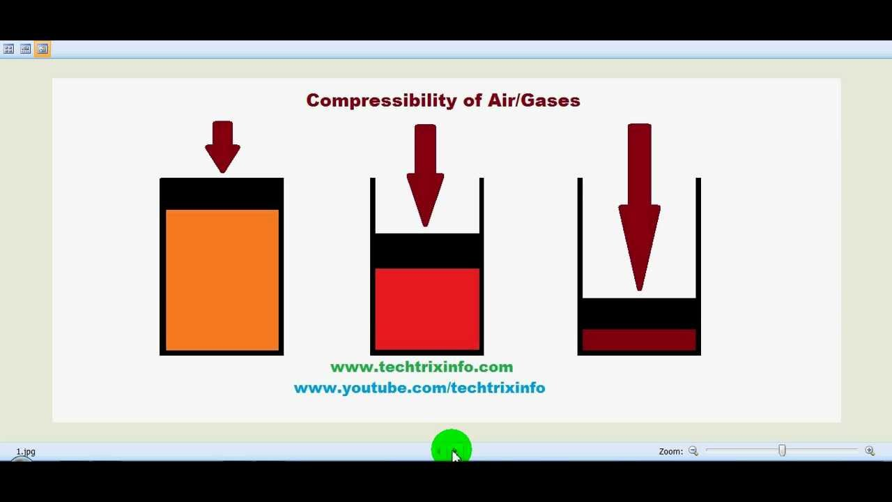 compressibility. fluid properties - explained. ✓ compressibility m