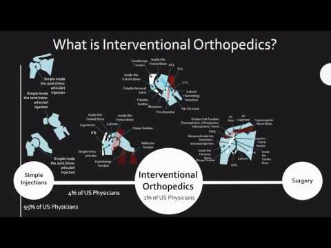 What is Interventional Orthopedics?