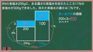 中学入試頻出分野のひとつである「食塩水」の問題を、面積図を利用して...