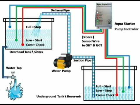 hqdefault installation of auto water pump controller aqua starter youtube Dual Battery Wiring at n-0.co