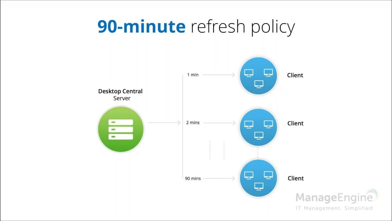 ManageEngine Desktop Central - Asset Management training