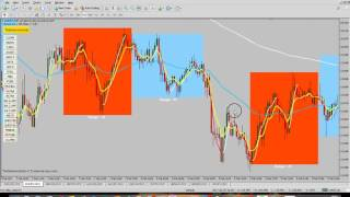 How to Trade The New York Session (Forex, Nadex, Binary)