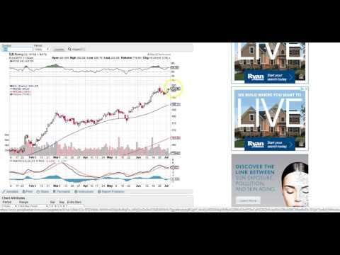 Wallstreet update/Charts for Loews, Sprint, Boeing, Macy