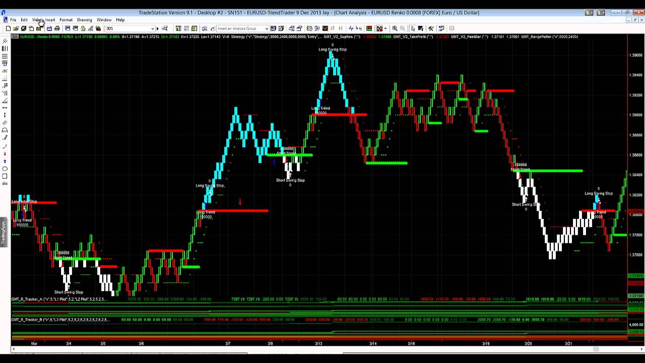 Eurusd Renko Trend Trading System Another Solid Week