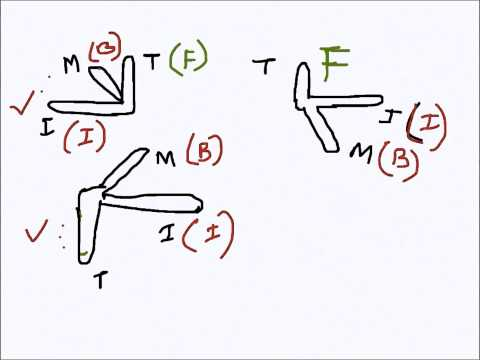 Electrical Engg: Right Hand Rule, Fleming's Hand Rules