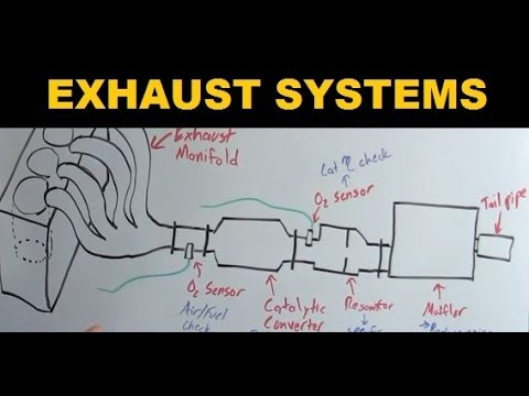 cross section diagram of muffler chocolate phase exhaust systems explained youtube