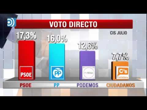 CIS Julio: El PP aumenta su ventaja sobre el PSOE y Podemos y Ciudadanos siguen bajando