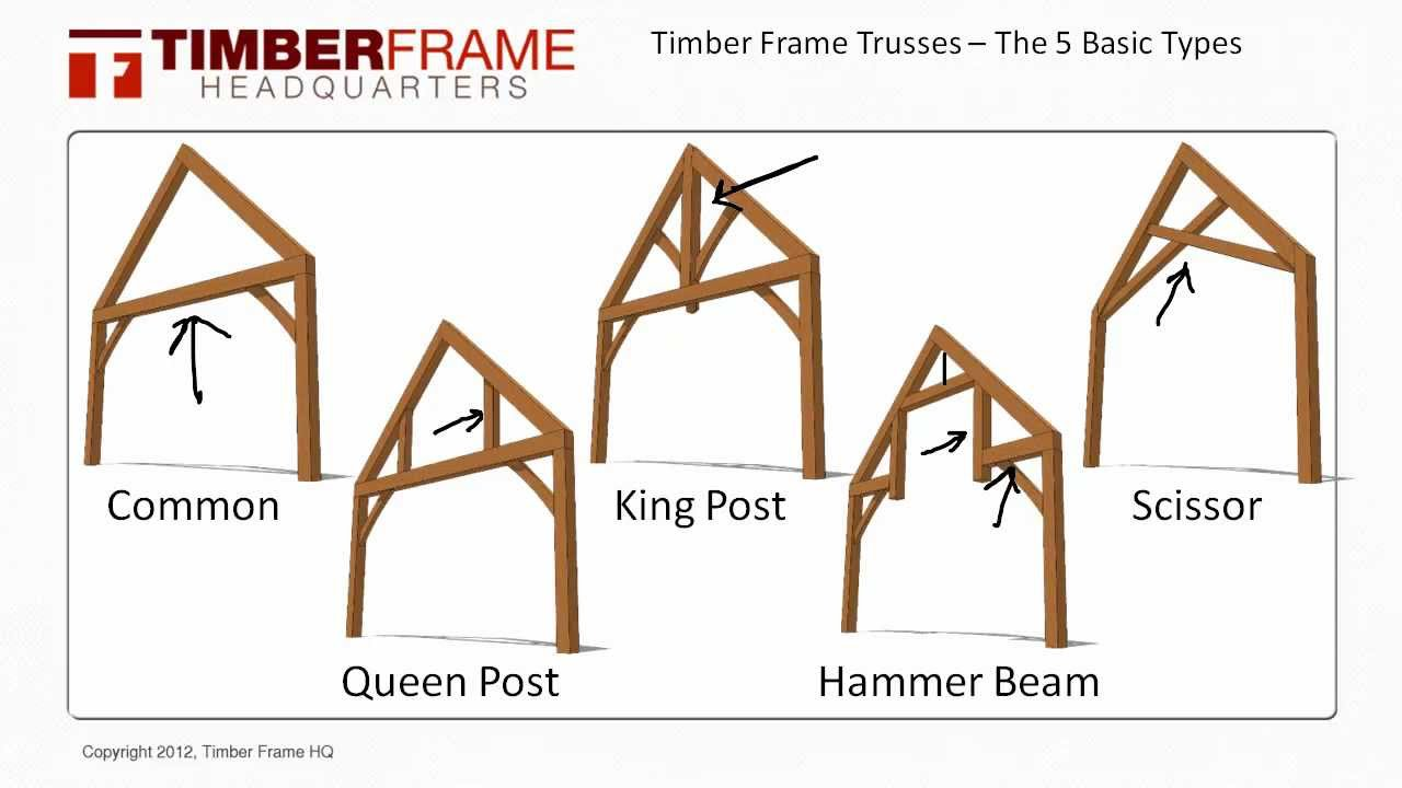 Timber frame trusses the 5 basic truss types youtube for 5 structural types of log homes