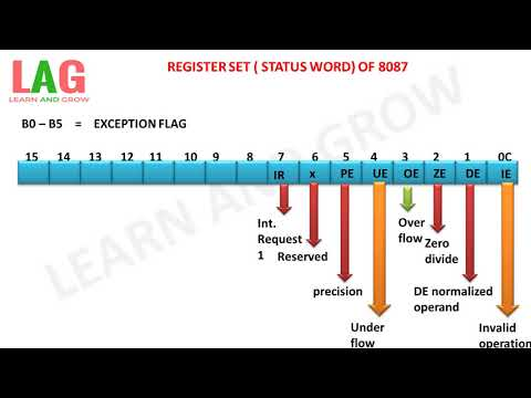 REGISTER SET ( STATUS WORD) OF 8087(हिन्दी )!LEARN AND GROW