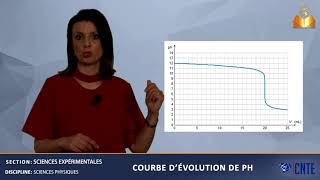 Resume Oscillation Rlc Force Bac Tunisie Videos Devoir Tn