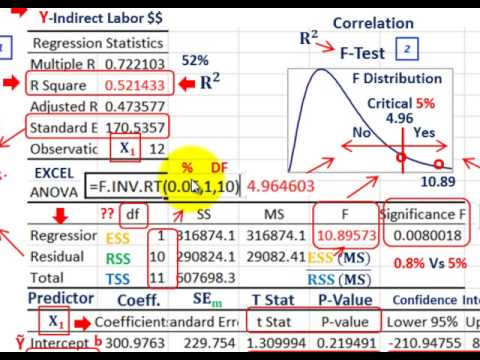 Regression Analysis (Evaluate Predicted Linear Equation, R-S