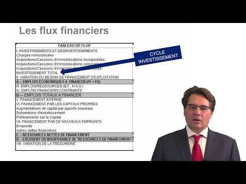 Diagnostic financier d'une société de distribution d'eau (4/6)