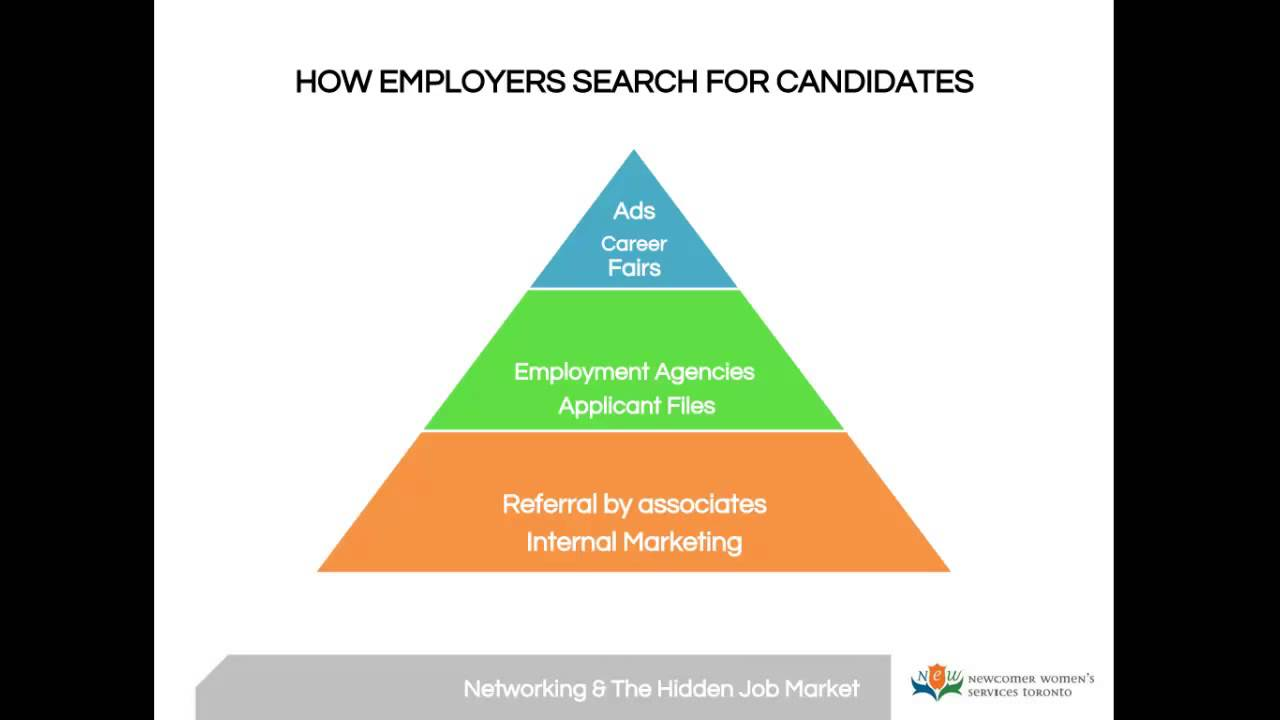 job search networking and the hidden job market youtube