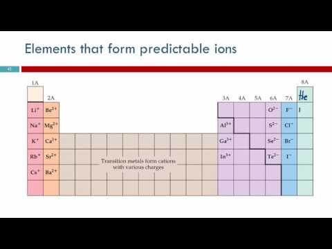 4.7 Ions: Losing & Gaining Electrons