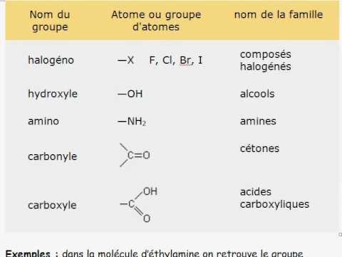 Familles chimiques et groupes caractéristiques