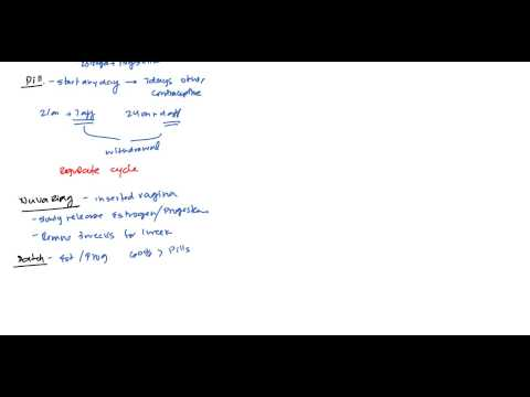 Contraception and Birth Control for USMLE Step 2