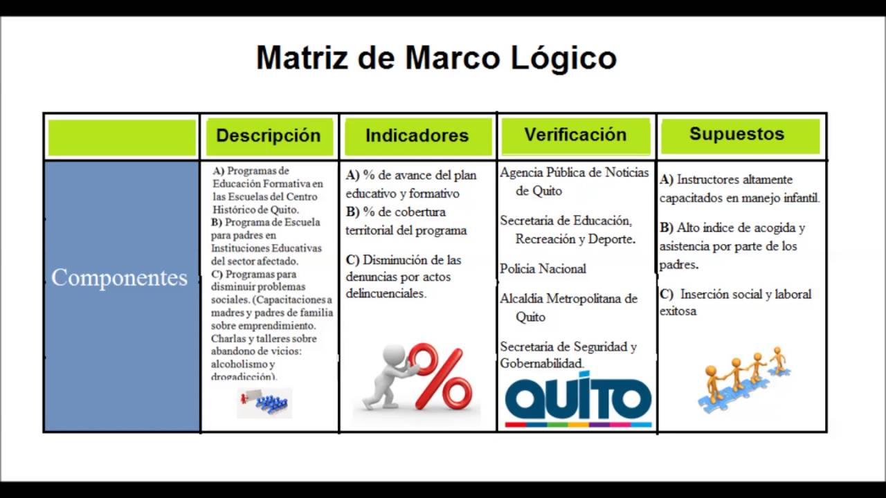 Matriz del Marco Logico - YouTube