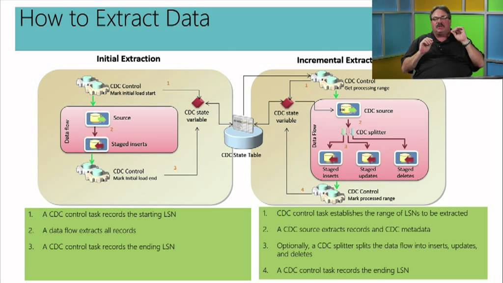 Implementing a data warehouse with microsoft sql server 2012.