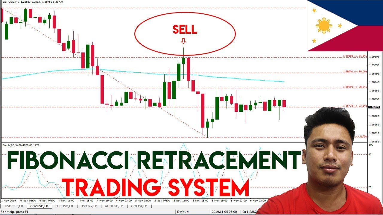 30% Retracement Strategy You Can Trade In All Markets