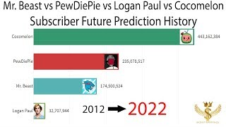 Mr. Beast vs PewDiePie vs Logan Paul vs Cocomelon Subscriber Future Prediction History 2012-2022