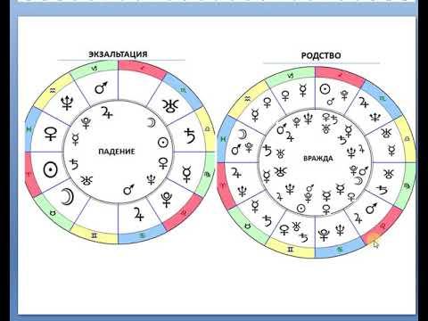 Как понять статус планеты в знаке Зодиаке