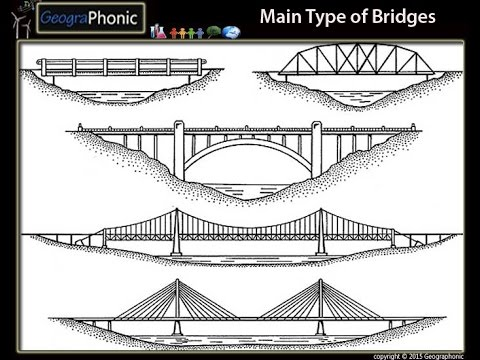 5 main types of bridges - YouTube