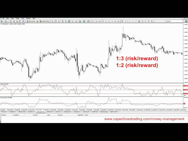 7.1 How to use and calculate risk/reward ratio for trading