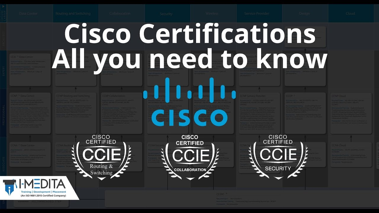 Cisco Certification What Is Ccna Ccnp Ccie Certification Youtube