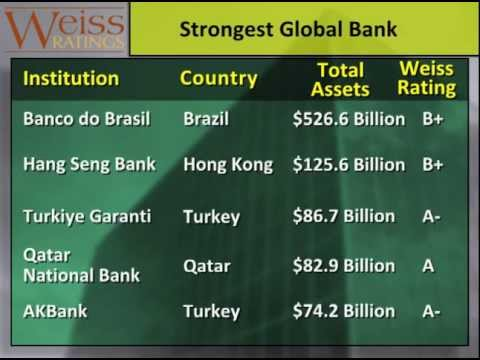 Europe and Asia Home to Weakest Global Banks