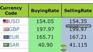 Today new exchange rates//Currency Rates Today in Pakistan/US Dollar//Sadi riyal//UAE ||24/02/2020