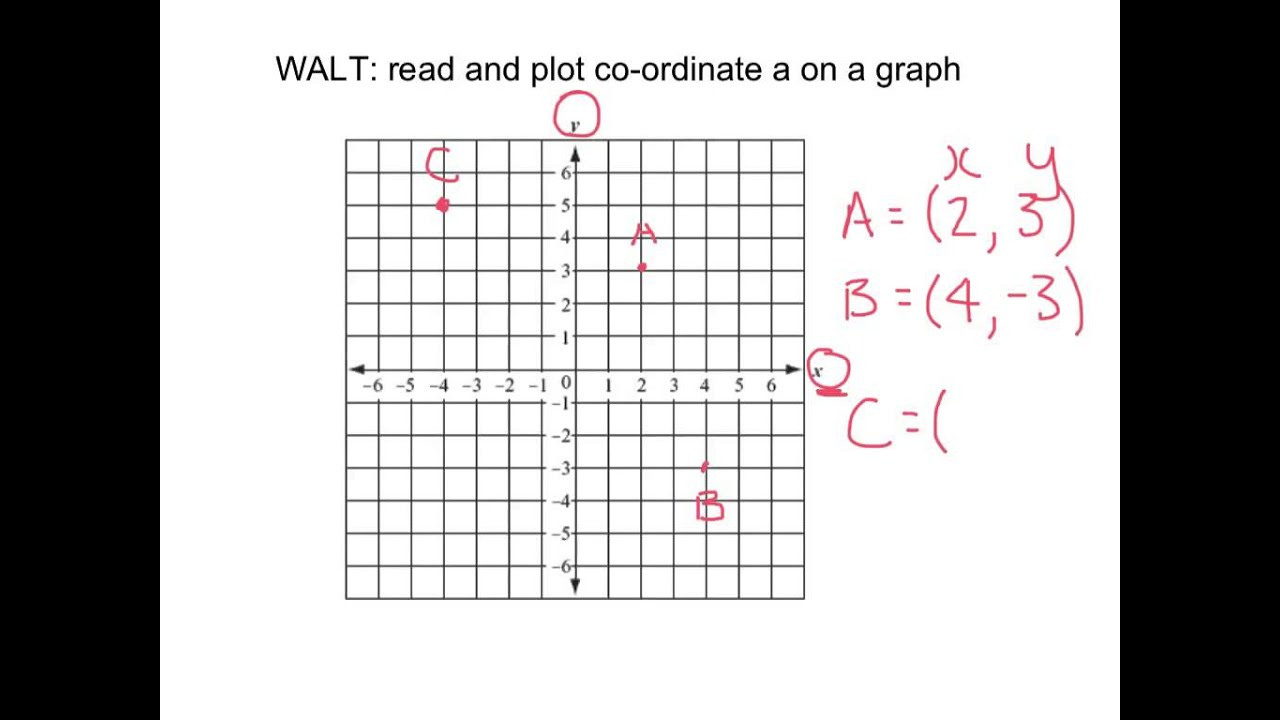 worksheet Graph Coordinates read and plot coordinates on a graph youtube graph