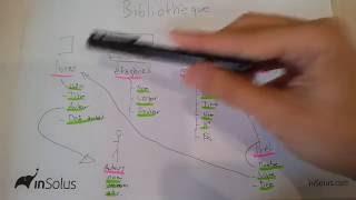 Votre base de données / Entités, Attributs et Relations