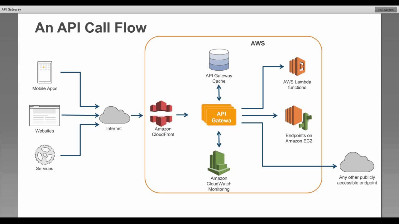 AWS July Webinar Series - Overview Build and Manage your APIs with Amazon  API Gateway ~New~