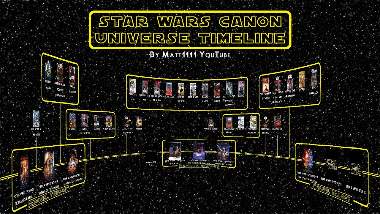Image result for star wars canon